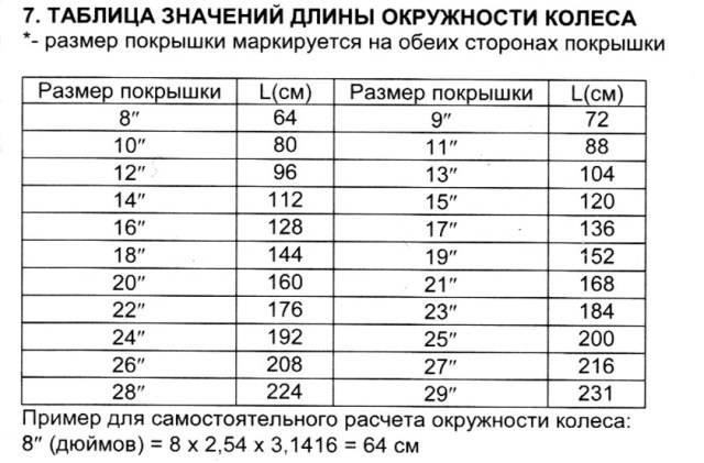 Таблица размеров обода