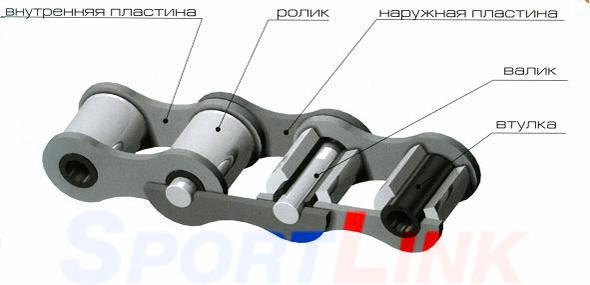 устройство велоцепи